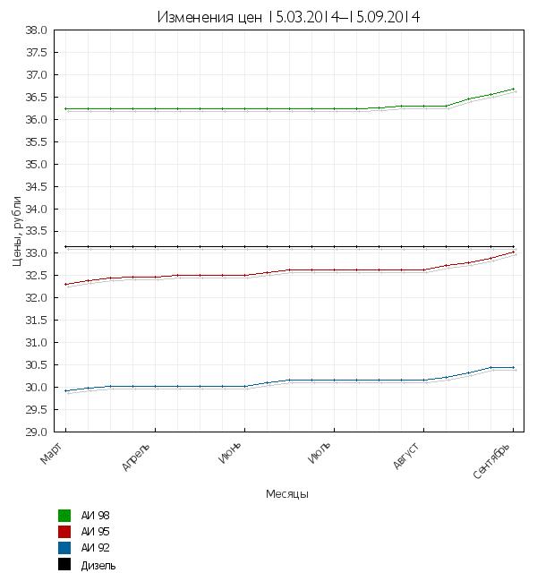 Изменения цен на топливо за период 15.03-15.09.2014