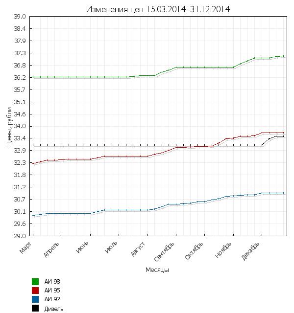 Изменения цен на топливо за период 15.03-31.12.2014