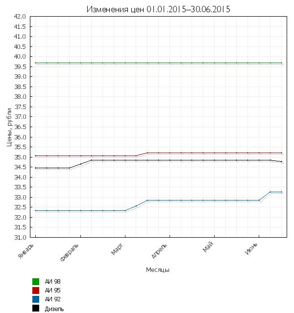 Изменения цен на топливо за период 1.01–30.6.2015