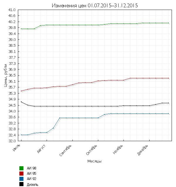 Изменения цен на топливо за период 1.07–31.12.2015