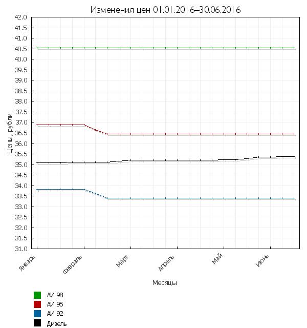 Изменения цен на топливо за период 1.01–30.6.2016